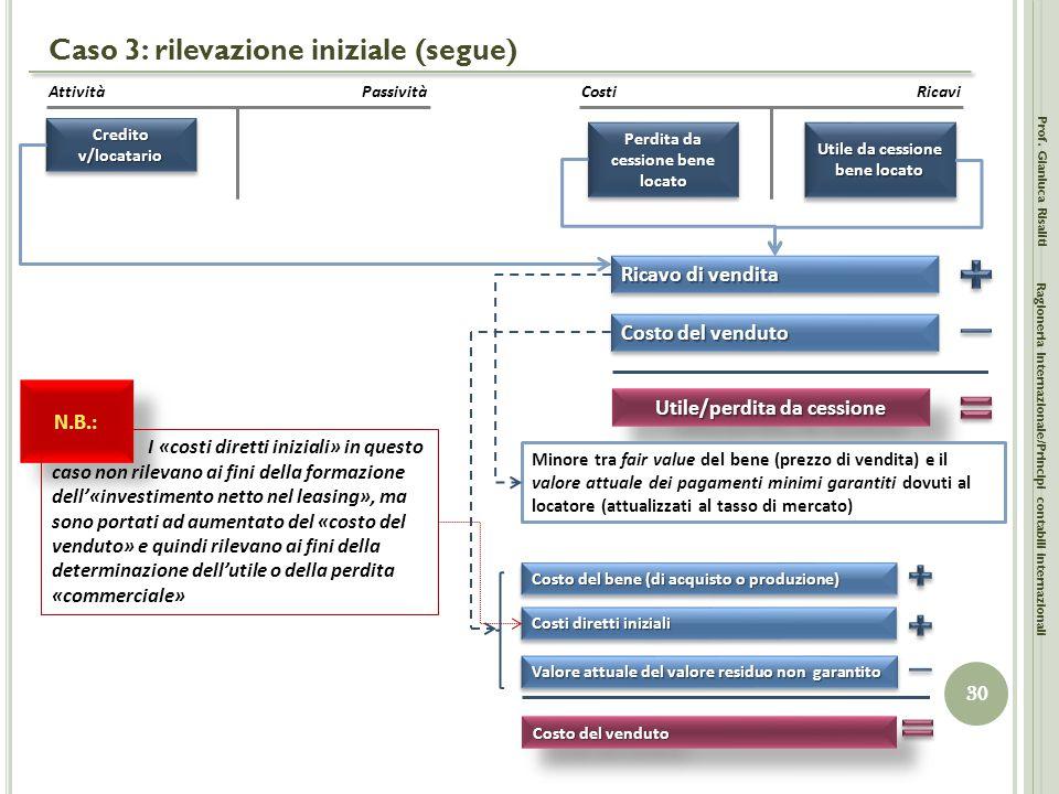 Caso 3: rilevazione iniziale (segue) Prof. Gianluca Risaliti 30 Ragioneria Internazionale/Principi contabili internazionali AttivitàPassività Credito