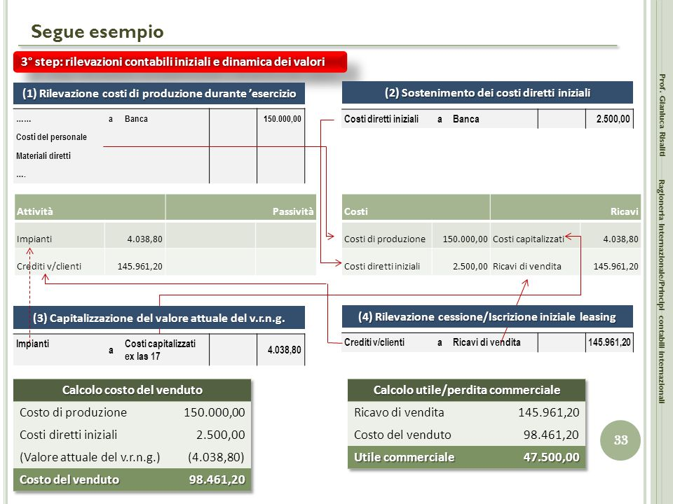 Crediti v/clientiaRicavi di vendita145.961,20 Segue esempio Prof. Gianluca Risaliti 33 Ragioneria Internazionale/Principi contabili internazionali 3°