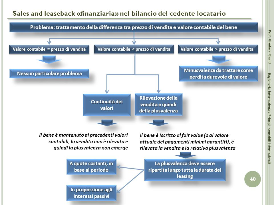 Sales and leaseback «finanziaria» nel bilancio del cedente locatario Prof. Gianluca Risaliti 40 Ragioneria Internazionale/Principi contabili internazi