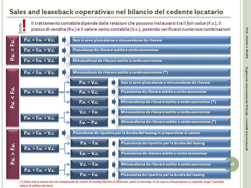 Sales and leaseback «operativa» nel bilancio del cedente locatario Prof. Gianluca Risaliti 43 Ragioneria Internazionale/Principi contabili internazion