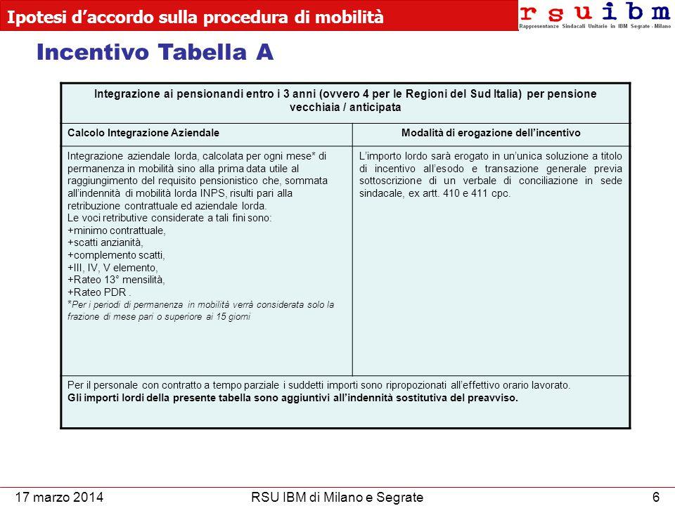 Ipotesi d'accordo sulla procedura di mobilità 7RSU IBM di Milano e Segrate17 marzo 2014 Incentivo Tabella B Integrazione Opzione Donna Calcolo Integrazione AziendaleModalità di erogazione dell'incentivo Integrazione composta congiuntamente da: +integrazione come da tabella A, +erogazione una tantum di €.