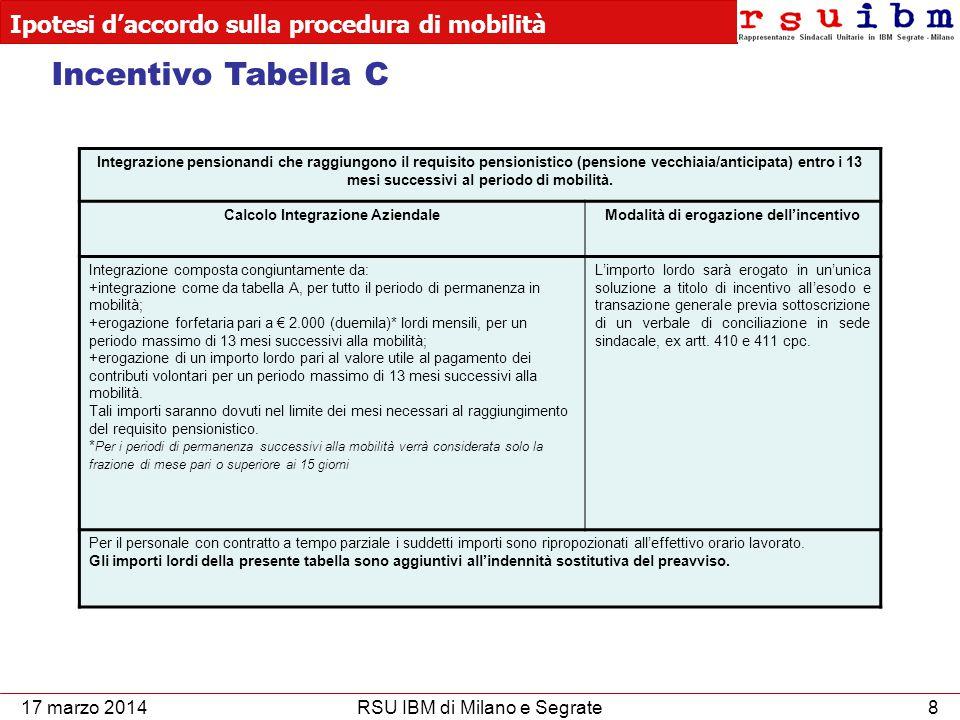 Ipotesi d'accordo sulla procedura di mobilità 9RSU IBM di Milano e Segrate17 marzo 2014 Incentivo Tabella D Personale che manifesti l'adesione volontaria alla procedura di mobilità L'ammonatare dell'incentivo sarà commisurato secondo i requisiti anagrafici di cui sotto: Requisiti anagraficiAmmontare erogazione dell'incentivo* Fino a 40 anni20 mesi da 41 fino a 45 anni23 mesi da 46 fino a 50 anni25 mesi da 51 fino a 55 anni27 mesi Oltre i 55 anni30 mesi *una mensilità corrisponde all'ultimo salario mensile lordo precedente la risoluzione del rapporto, composto esclusivamente dalle seguenti voci retributive: minimo di categoria, scatti, complemento scatti, III, IV e V elemento e superminimo individuale.
