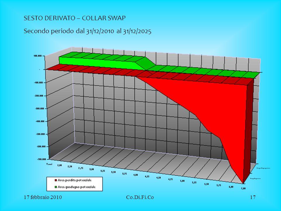 17 febbraio 2010Co.Di.Fi.Co17 SESTO DERIVATO – COLLAR SWAP Secondo periodo dal 31/12/2010 al 31/12/2025