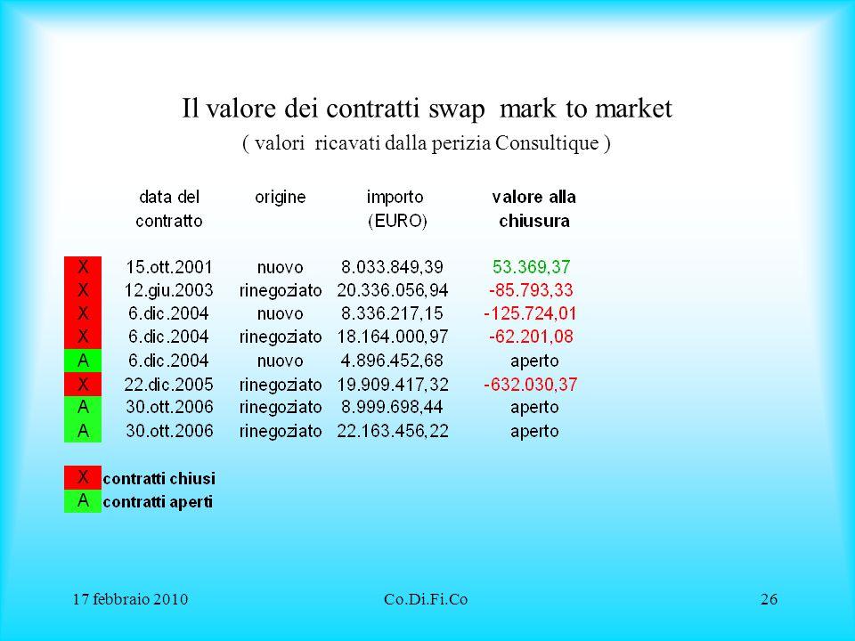17 febbraio 2010Co.Di.Fi.Co26 Il valore dei contratti swap mark to market ( valori ricavati dalla perizia Consultique )