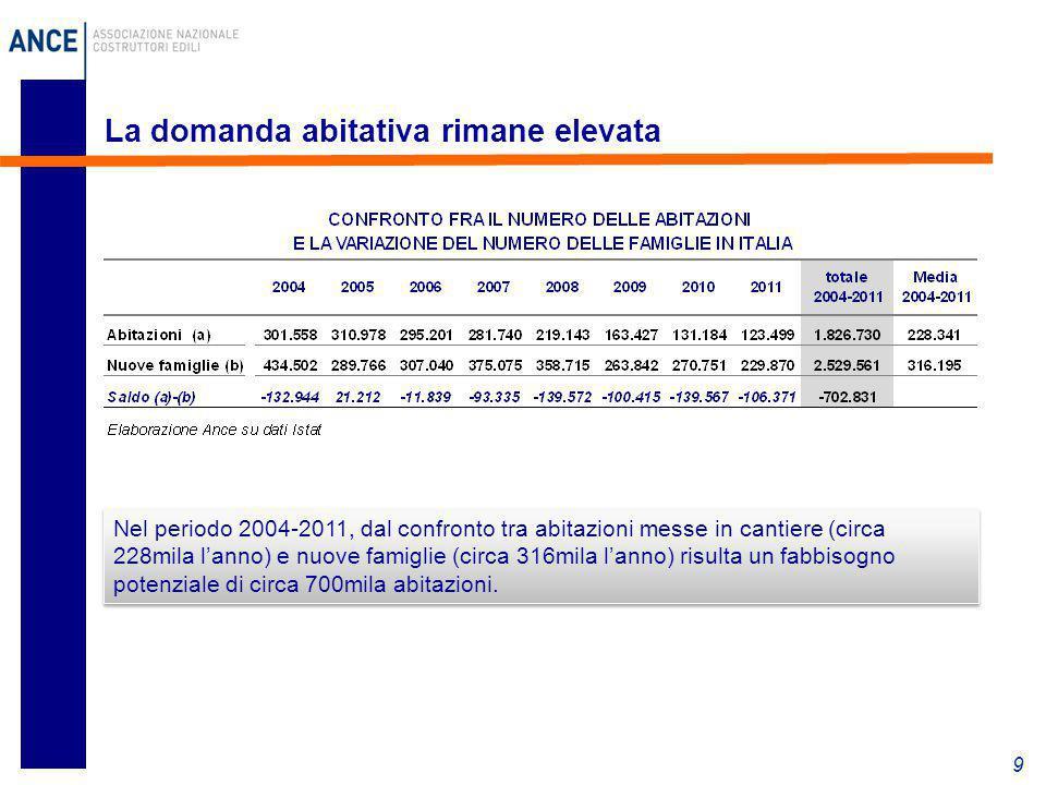 9 La domanda abitativa rimane elevata Nel periodo 2004-2011, dal confronto tra abitazioni messe in cantiere (circa 228mila l'anno) e nuove famiglie (c