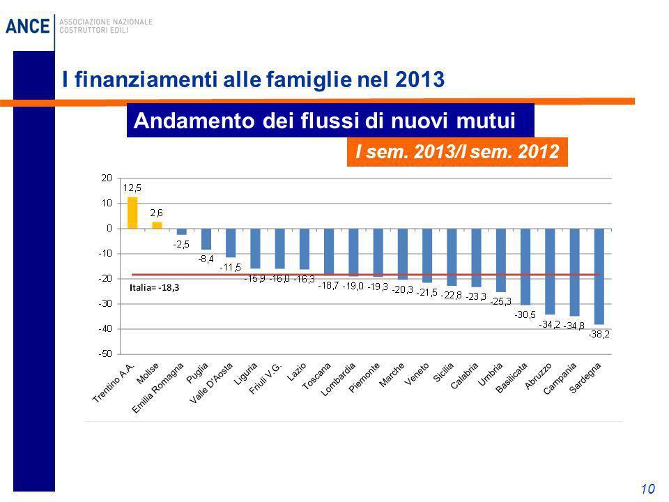 I finanziamenti alle famiglie nel 2013 10 Andamento dei flussi di nuovi mutui I sem. 2013/I sem. 2012