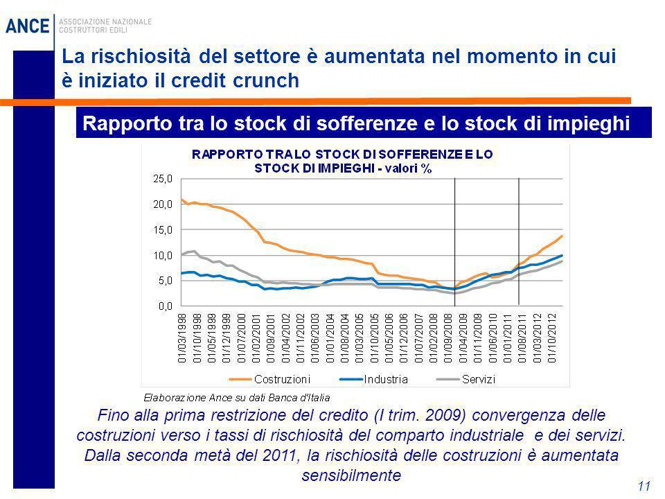 La rischiosità del settore è aumentata nel momento in cui è iniziato il credit crunch 11 Rapporto tra lo stock di sofferenze e lo stock di impieghi Fi