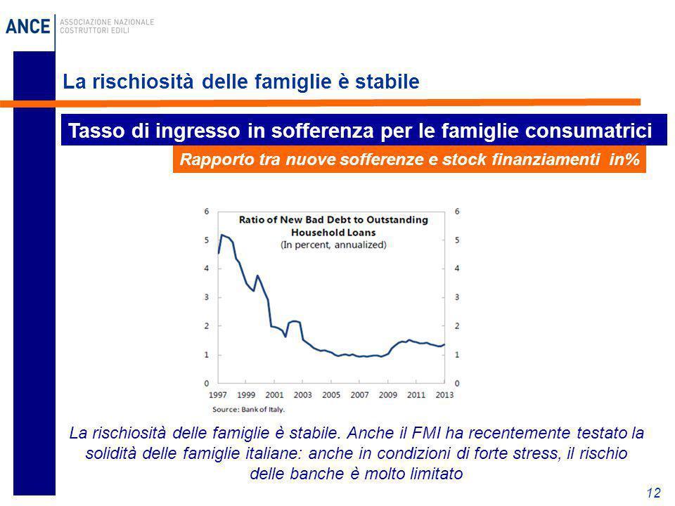 La rischiosità delle famiglie è stabile 12 Tasso di ingresso in sofferenza per le famiglie consumatrici Rapporto tra nuove sofferenze e stock finanzia