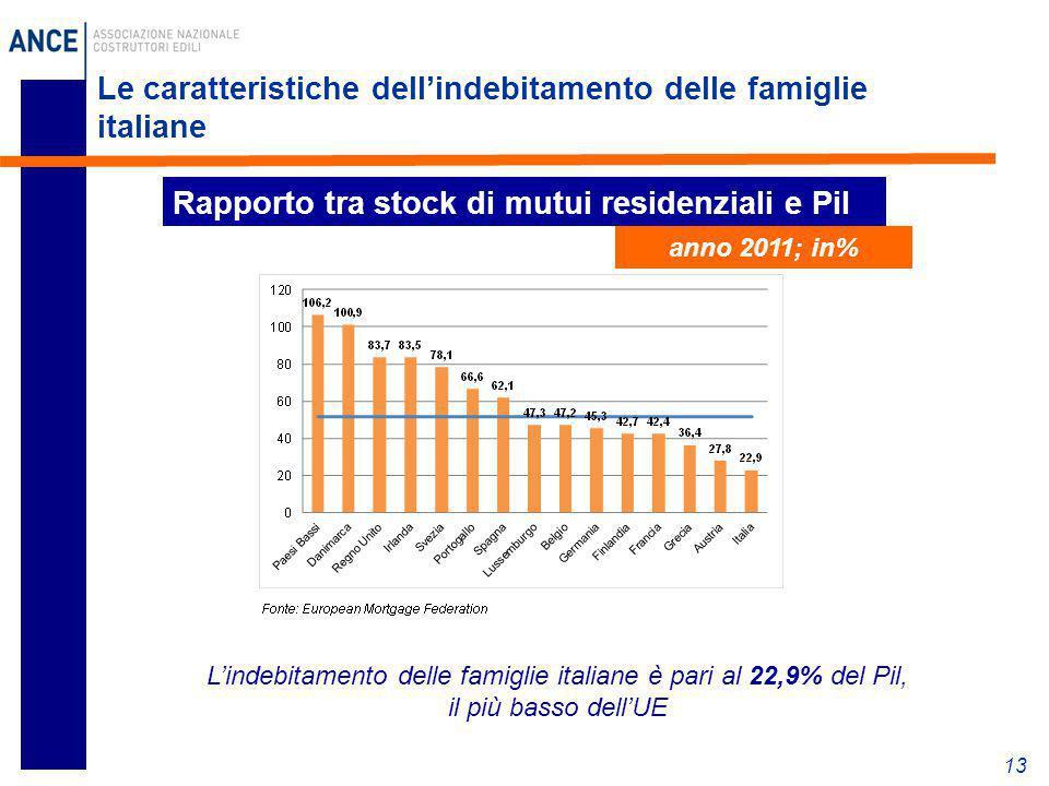 Le caratteristiche dell'indebitamento delle famiglie italiane 13 Rapporto tra stock di mutui residenziali e Pil anno 2011; in% L'indebitamento delle f