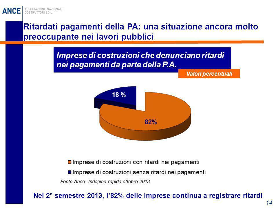 14 Ritardati pagamenti della PA: una situazione ancora molto preoccupante nei lavori pubblici Imprese di costruzioni che denunciano ritardi nei pagame