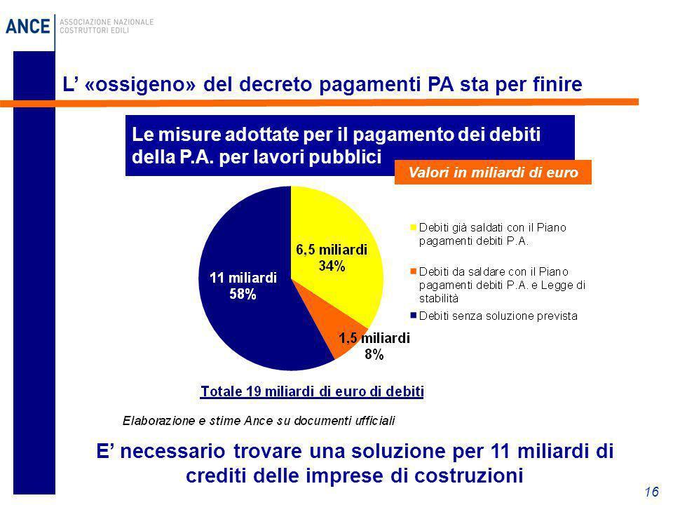 16 L' «ossigeno» del decreto pagamenti PA sta per finire E' necessario trovare una soluzione per 11 miliardi di crediti delle imprese di costruzioni L