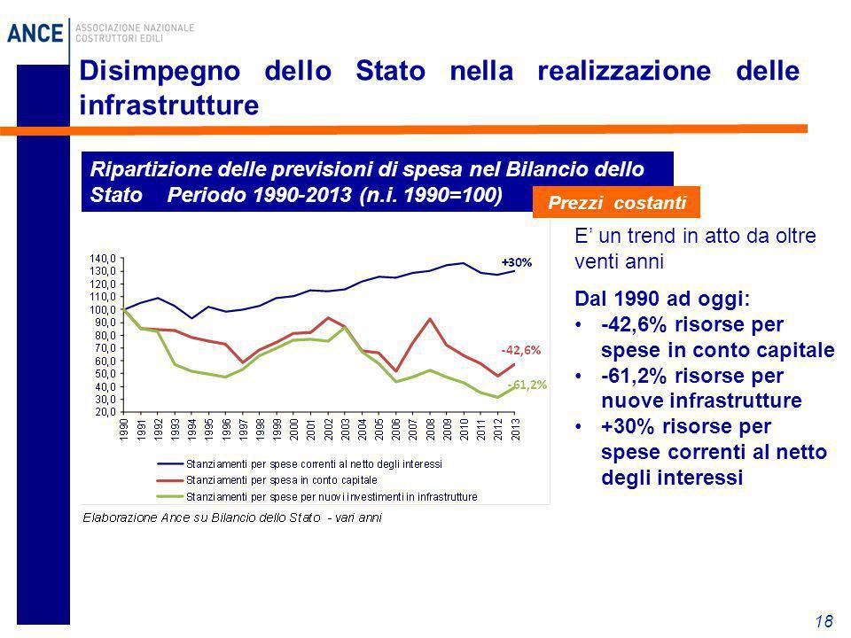 Disimpegno dello Stato nella realizzazione delle infrastrutture 18 Ripartizione delle previsioni di spesa nel Bilancio dello Stato Periodo 1990-2013 (