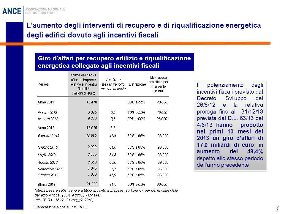 L'aumento degli interventi di recupero e di riqualificazione energetica degli edifici dovuto agli incentivi fiscali 1 Giro d'affari per recupero edili