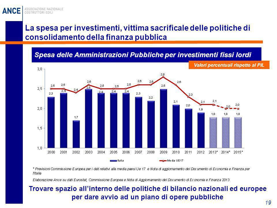 19 La spesa per investimenti, vittima sacrificale delle politiche di consolidamento della finanza pubblica Spesa delle Amministrazioni Pubbliche per i