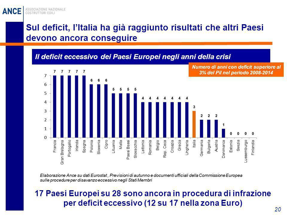 20 Sul deficit, l'Italia ha già raggiunto risultati che altri Paesi devono ancora conseguire Il deficit eccessivo dei Paesi Europei negli anni della c
