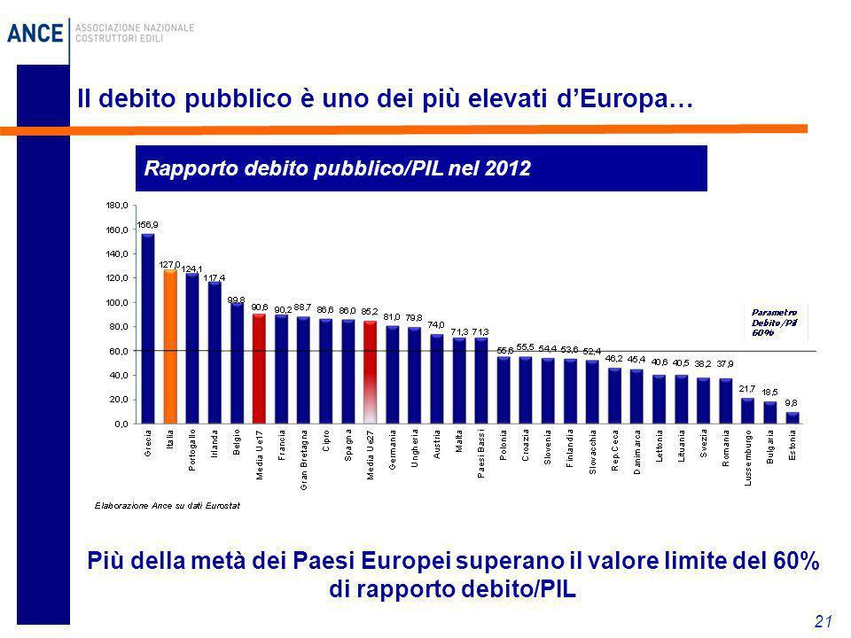 21 Il debito pubblico è uno dei più elevati d'Europa… Rapporto debito pubblico/PIL nel 2012 Più della metà dei Paesi Europei superano il valore limite