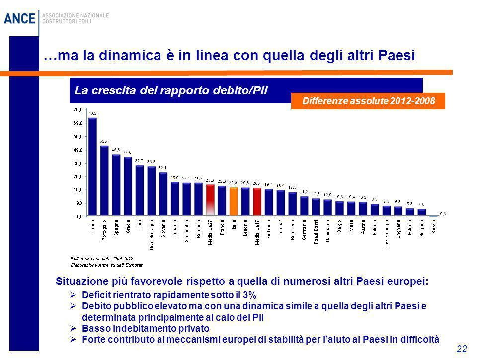 22 …ma la dinamica è in linea con quella degli altri Paesi Situazione più favorevole rispetto a quella di numerosi altri Paesi europei:  Deficit rien