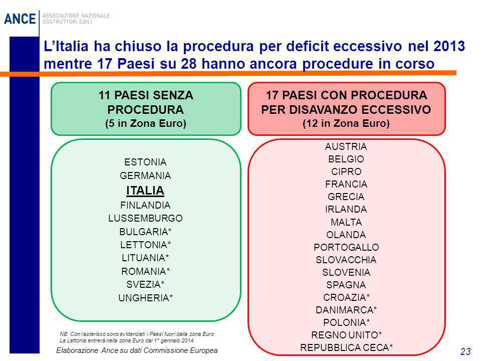 23 L'Italia ha chiuso la procedura per deficit eccessivo nel 2013 mentre 17 Paesi su 28 hanno ancora procedure in corso 11 PAESI SENZA PROCEDURA (5 in
