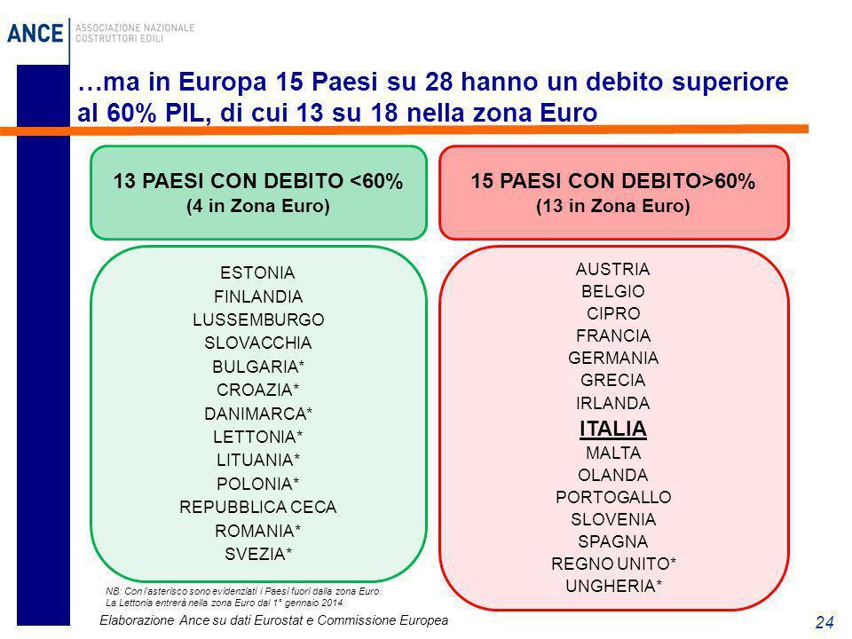 24 …ma in Europa 15 Paesi su 28 hanno un debito superiore al 60% PIL, di cui 13 su 18 nella zona Euro 13 PAESI CON DEBITO <60% (4 in Zona Euro) 15 PAE