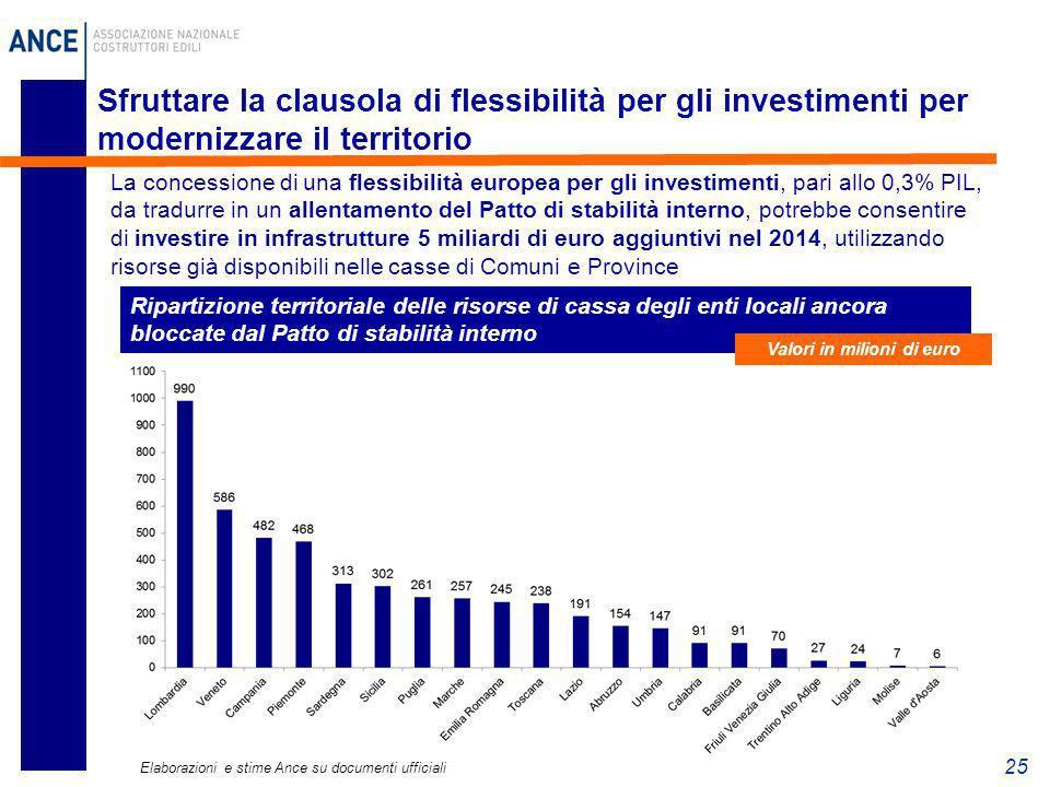 25 Sfruttare la clausola di flessibilità per gli investimenti per modernizzare il territorio Ripartizione territoriale delle risorse di cassa degli en
