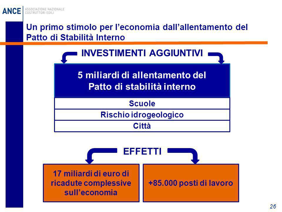 26 Un primo stimolo per l'economia dall'allentamento del Patto di Stabilità Interno 5 miliardi di allentamento del Patto di stabilità interno Scuole R
