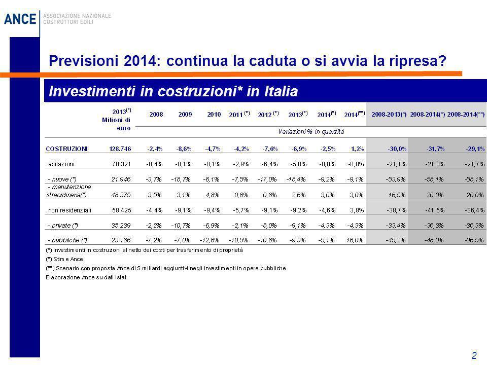 2 Previsioni 2014: continua la caduta o si avvia la ripresa? Investimenti in costruzioni* in Italia