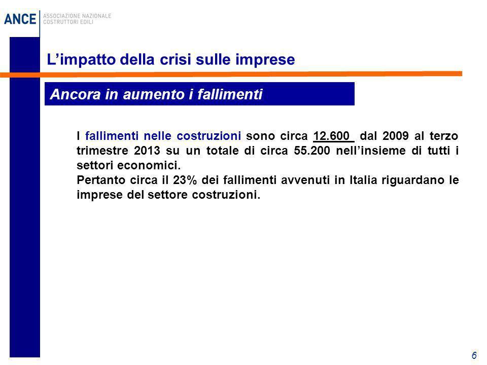 6 L'impatto della crisi sulle imprese I fallimenti nelle costruzioni sono circa 12.600 dal 2009 al terzo trimestre 2013 su un totale di circa 55.200 n