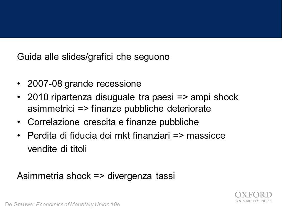 De Grauwe: Economics of Monetary Union 10e Guida alle slides/grafici che seguono 2007-08 grande recessione 2010 ripartenza disuguale tra paesi => ampi