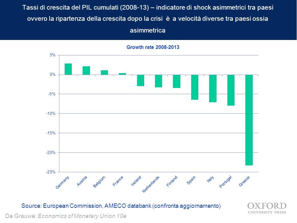 De Grauwe: Economics of Monetary Union 10e Tassi di crescita del PIL cumulati (2008-13) – indicatore di shock asimmetrici tra paesi ovvero la riparten