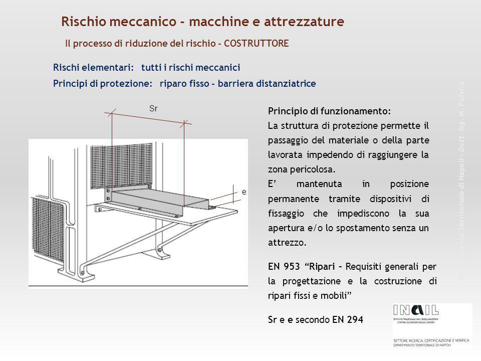 Rischi elementari: tutti i rischi meccanici Principio di funzionamento: La struttura di protezione permette il passaggio del materiale o della parte lavorata impedendo di raggiungere la zona pericolosa.