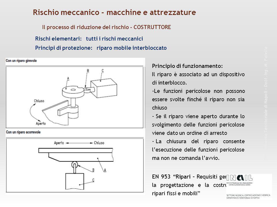 Rischi elementari: tutti i rischi meccanici Principio di funzionamento: Il riparo è associato ad un dispositivo di interblocco.