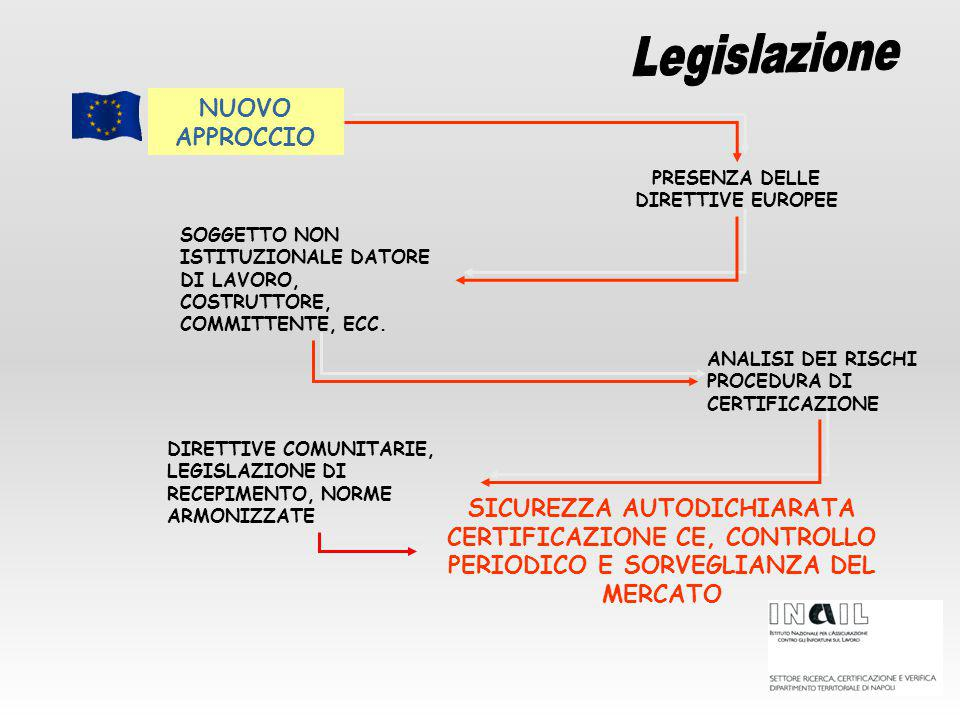 NUOVO APPROCCIO PRESENZA DELLE DIRETTIVE EUROPEE SOGGETTO NON ISTITUZIONALE DATORE DI LAVORO, COSTRUTTORE, COMMITTENTE, ECC.