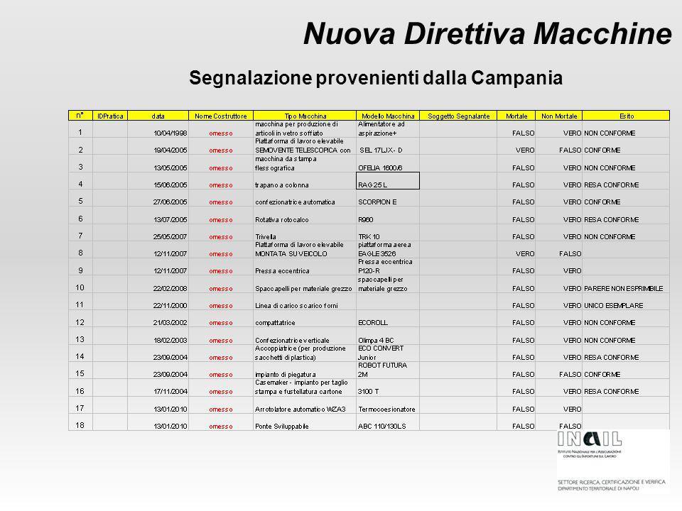 Nuova Direttiva Macchine Segnalazione provenienti dalla Campania