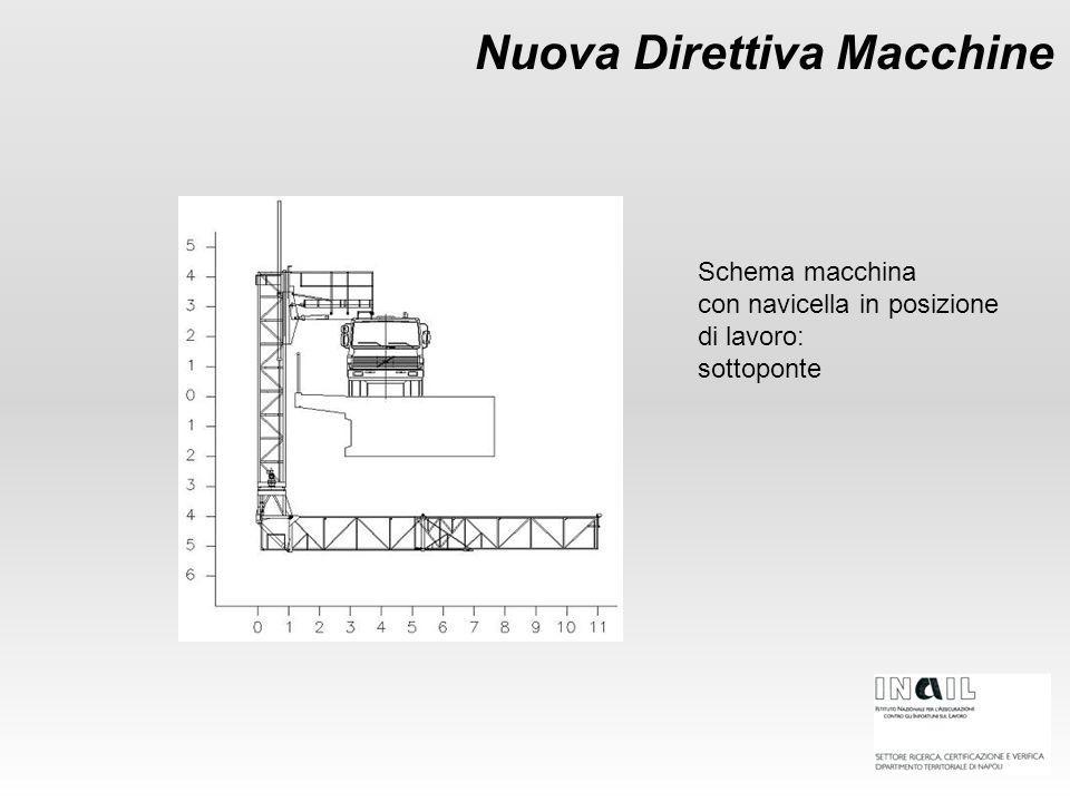 Nuova Direttiva Macchine Schema macchina con navicella in posizione di lavoro: sottoponte