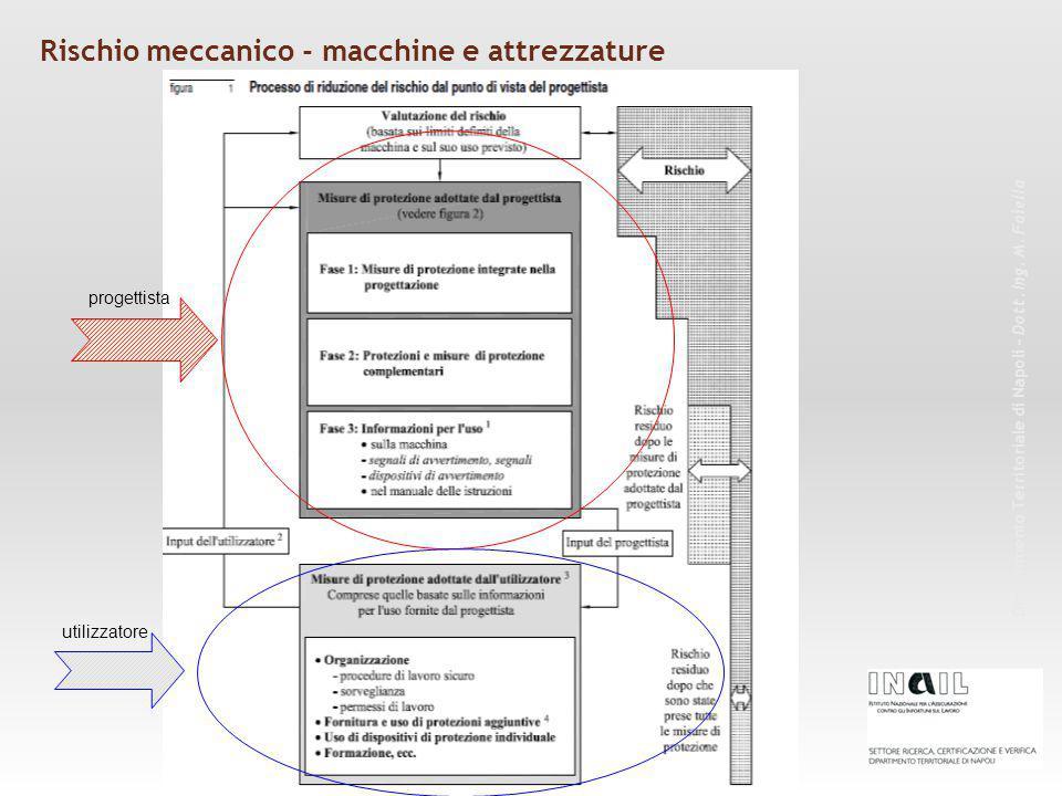 Rischio meccanico - macchine e attrezzature Dipartimento Territoriale di Napoli – Dott. Ing. M. Faiella progettista utilizzatore