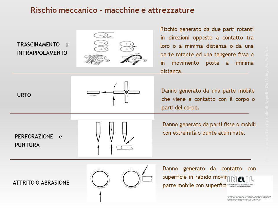 Rischio meccanico - macchine e attrezzature Dipartimento Territoriale di Napoli – Dott. Ing. M. Faiella Danno generato da contatto con superficie in r