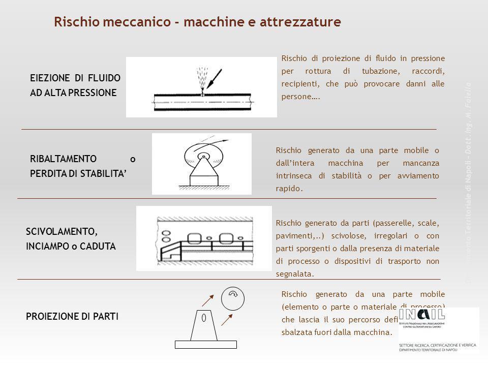 Rischio meccanico - macchine e attrezzature Dipartimento Territoriale di Napoli – Dott. Ing. M. Faiella EIEZIONE DI FLUIDO AD ALTA PRESSIONE Rischio d