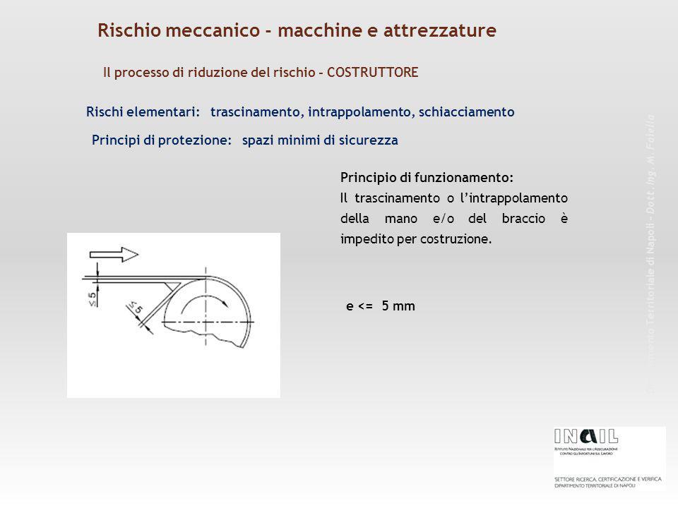 Rischi elementari: trascinamento, intrappolamento, schiacciamento Principio di funzionamento: Il trascinamento o l'intrappolamento della mano e/o del braccio è impedito per costruzione.