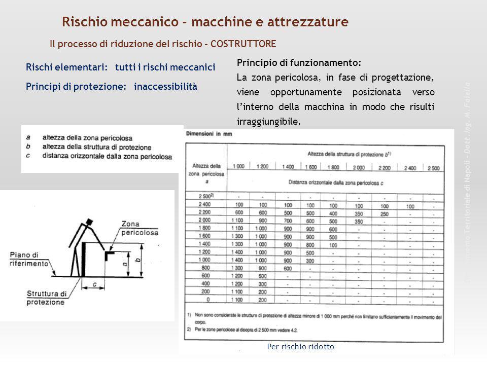 Rischi elementari: tutti i rischi meccanici Principio di funzionamento: La zona pericolosa, in fase di progettazione, viene opportunamente posizionata verso l'interno della macchina in modo che risulti irraggiungibile.