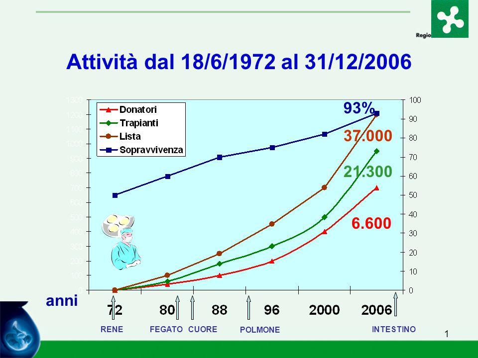 1 Attività dal 18/6/1972 al 31/12/2006 RENEFEGATO CUORE 93% 37.000 21.300 6.600 anni POLMONE INTESTINO