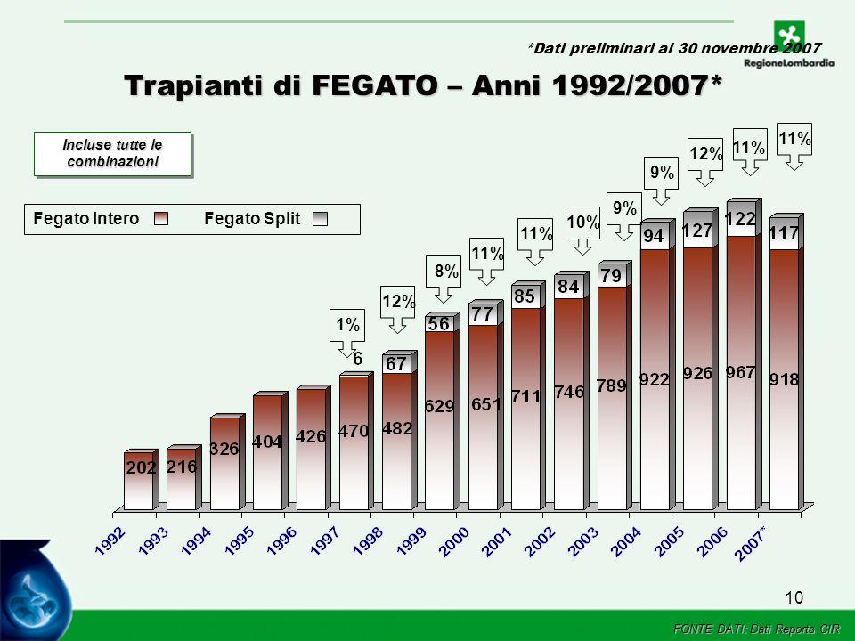 10 Trapianti di FEGATO – Anni 1992/2007* Incluse tutte le combinazioni 1%12%11% 10%8% 9% Fegato InteroFegato Split 9% 11% FONTE DATI: Dati Reports CIR 12%11% *Dati preliminari al 30 novembre 2007