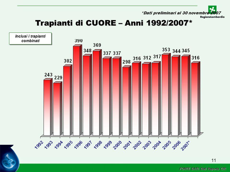 11 Trapianti di CUORE – Anni 1992/2007* Inclusi i trapianti combinati FONTE DATI: Dati Reports CIR *Dati preliminari al 30 novembre 2007