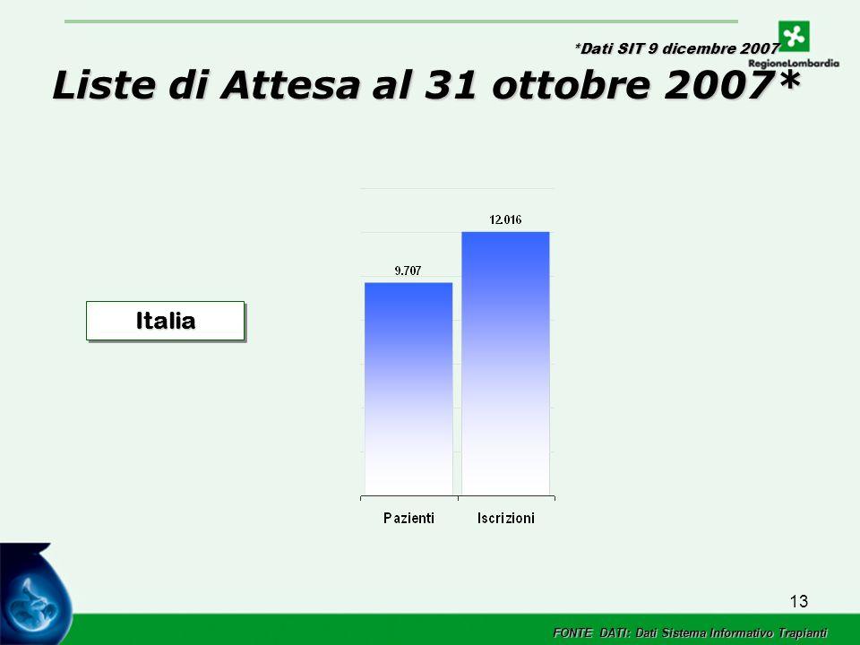 13 Liste di Attesa al 31 ottobre 2007* ItaliaItalia FONTE DATI: Dati Sistema Informativo Trapianti *Dati SIT 9 dicembre 2007