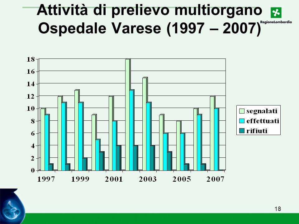 18 Attività di prelievo multiorgano Ospedale Varese (1997 – 2007)