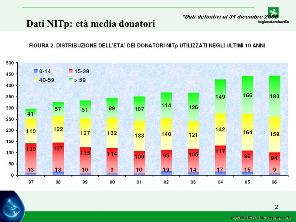 2 FONTE DATI: Dati Reports CIR *Dati definitivi al 31 dicembre 2006 Dati NITp: età media donatori