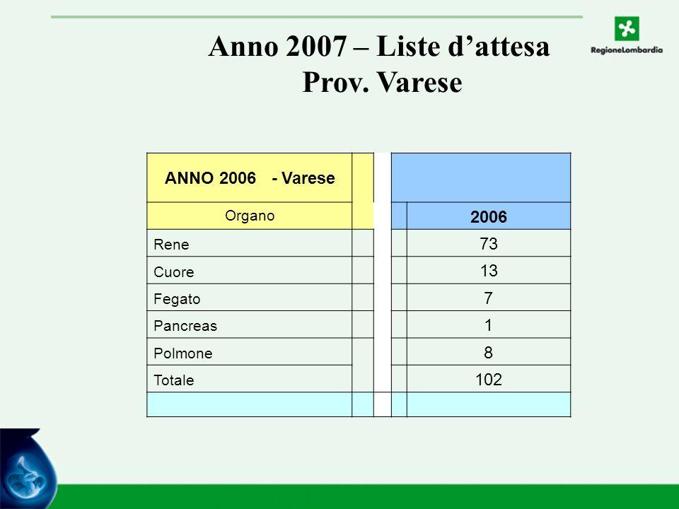 Anno 2007 – Liste d'attesa Prov.