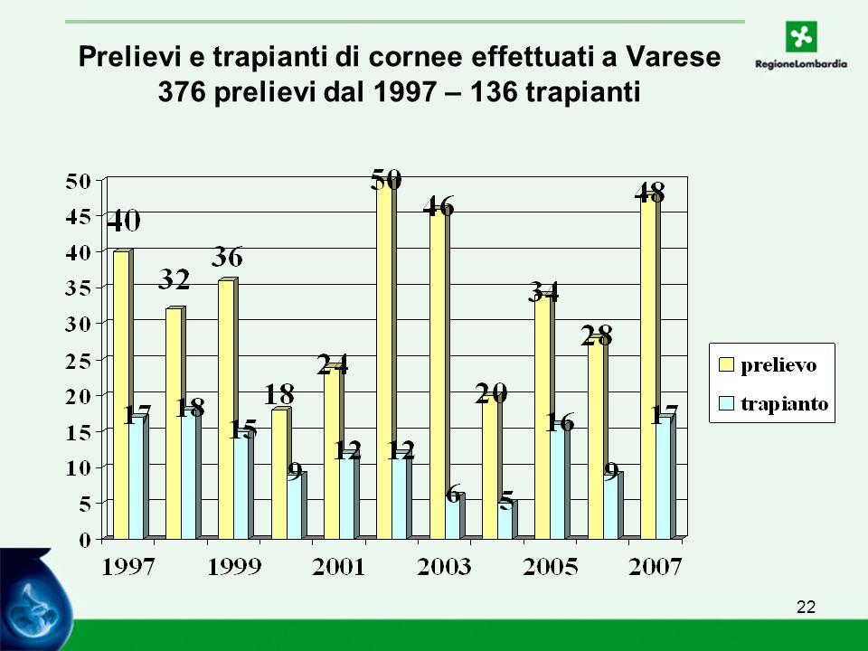 22 Prelievi e trapianti di cornee effettuati a Varese 376 prelievi dal 1997 – 136 trapianti