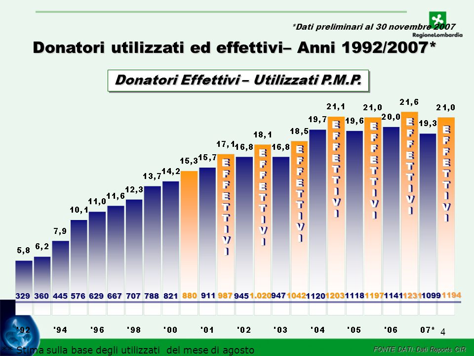 4 EFFETTIVIEFFETTIVI 329 360 445 576 629 667707788821 880 EFFETTIVIEFFETTIVI 911987 EFFETTIVIEFFETTIVI 945 1.020 EFFETTIVIEFFETTIVI Donatori utilizzati ed effettivi– Anni 1992/2007* 9471042 1120 1203 EFFETTIVIEFFETTIVI Donatori Effettivi – Utilizzati P.M.P.