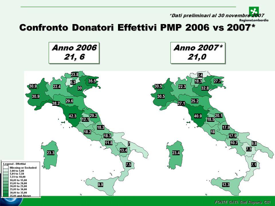 5 Confronto Donatori Effettivi PMP 2006 vs 2007* FONTE DATI: Dati Reports CIR Anno 2006 21, 6 Anno 2006 21, 6 Anno 2007* 21,0 21,0 *Dati preliminari al 30 novembre 2007