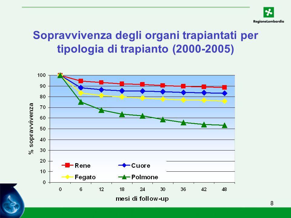 8 Sopravvivenza degli organi trapiantati per tipologia di trapianto (2000-2005)